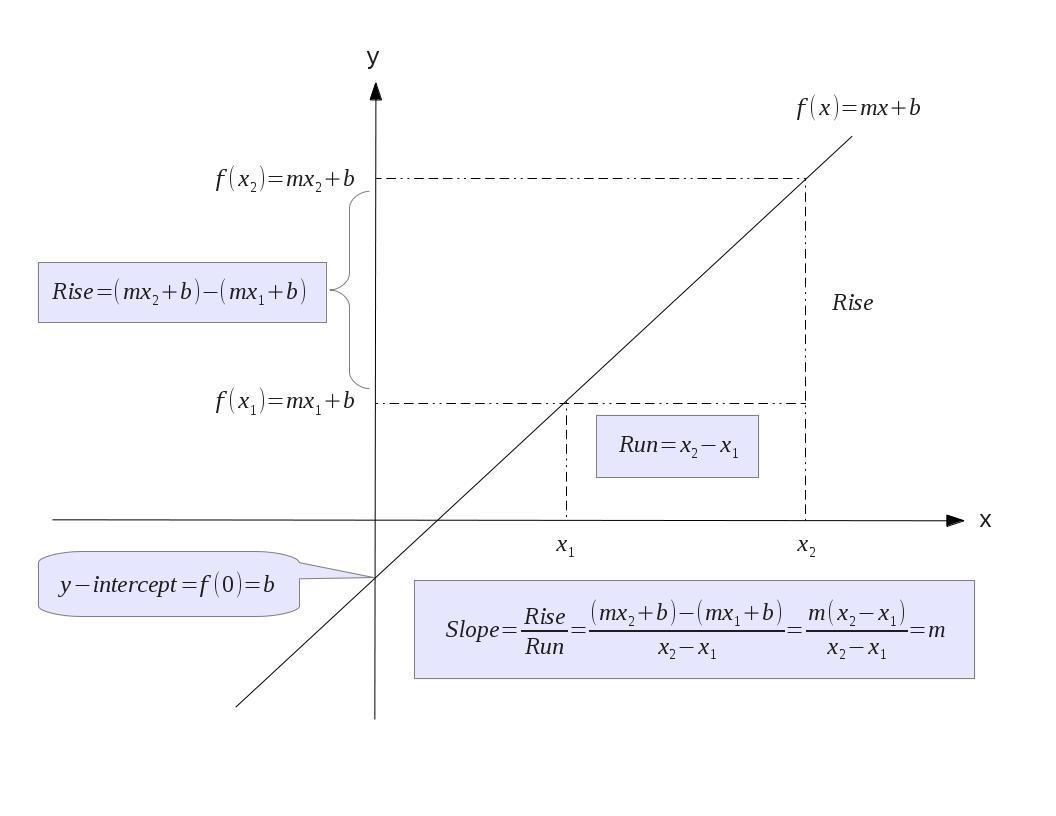 worksheet Slope Of Line calculus center lesson the slope of a straight line calculating line
